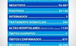 Boletim epidemiológico de casos por Covid-19 em Araçatuba