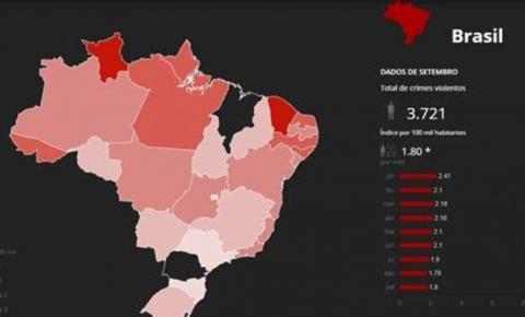 Brasil registra mais de 38 mil mortes violentas em 9 meses